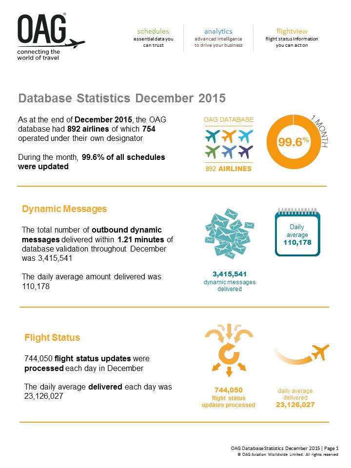 OAG_Database_Statistics_December_2015_Infographic_1.png